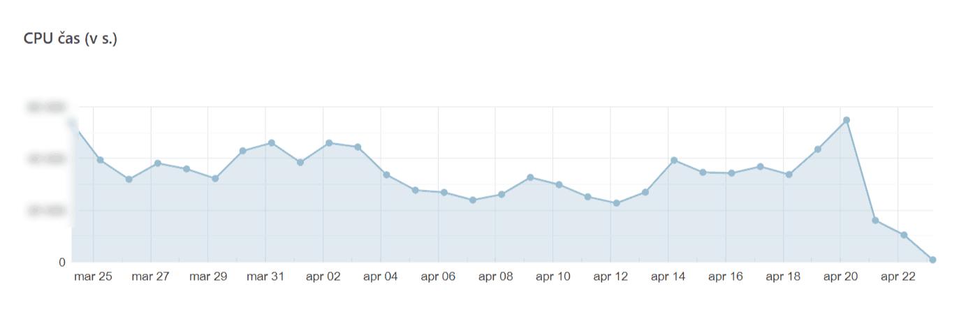 Štatistiky záťaže serverového počítača