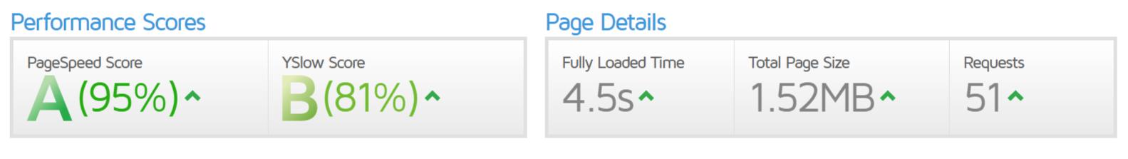 Test rýchlosti načítania web stránky